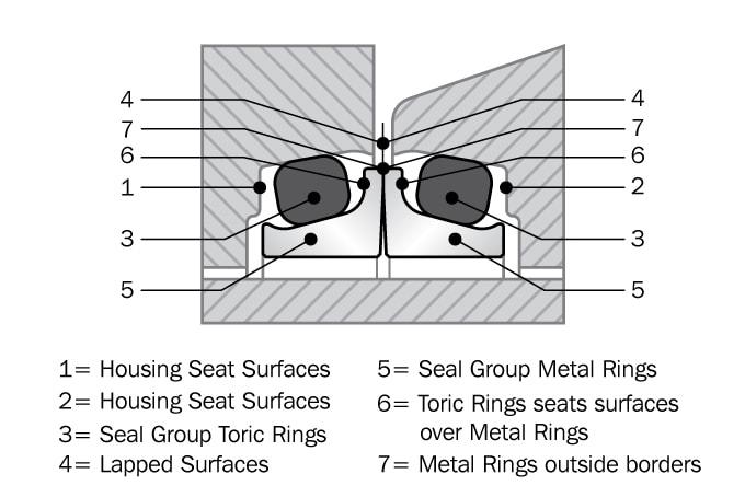 Mechanical Face Seals | Heavy Duty Seals | Trelleborg
