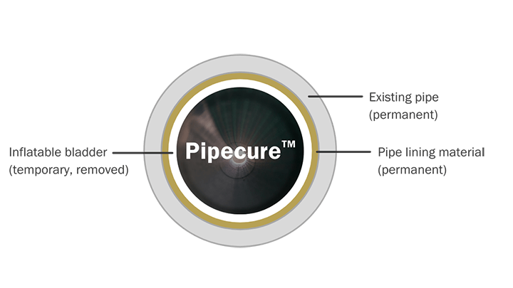 ECF-PipeCure-720