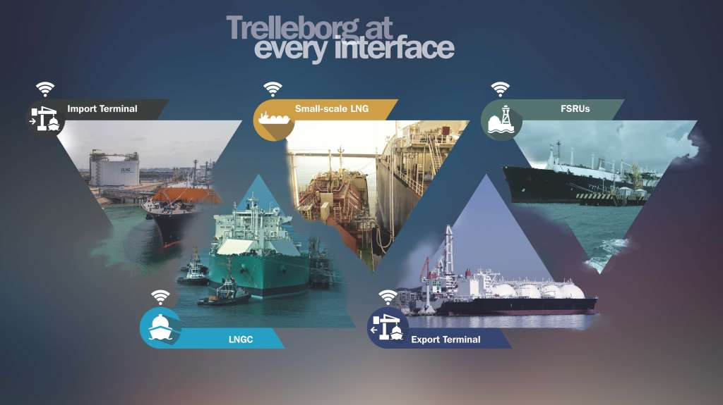 Trelleborg at every interface - LNG Infographic